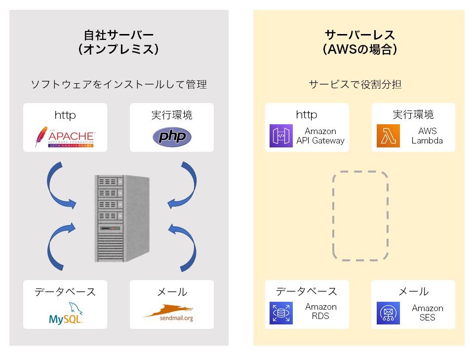 自社サーバー(オンプレミス)はサーバー一台にいろいろな機能が含まれている サーバーレスは機能ごとにサービスを利用する