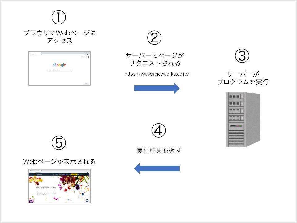 サーバーにリクエストを送り、プログラムが実行され、Webページが返される
