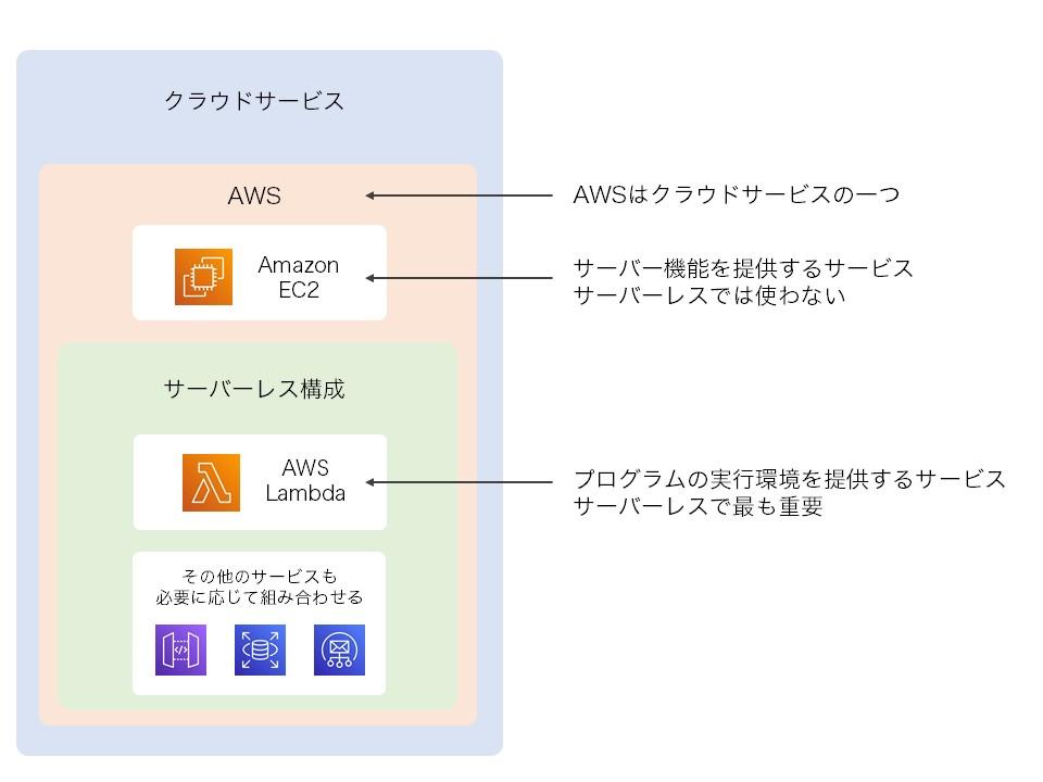 AWS サーバーレス構成 Lambdaの違い